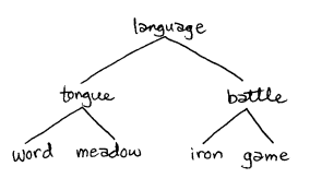 http://kennexions.ludism.org/kenning_haiku/pix/NorseLanguage.png